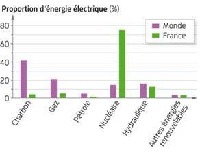 Origines de la production d'électricité dans le monde et en France en 2013