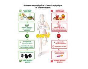 Préserver sa santé par l'exercice et l'alimentation