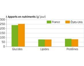 Les apports en nutriments chez les Français et les Américains