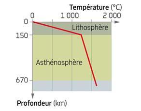 Évolution de la température de la Terre en fonction de la profondeur, sous un continent