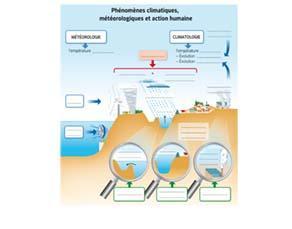 Phénomènes climatiques, météorologiques et action humaine - à compléter