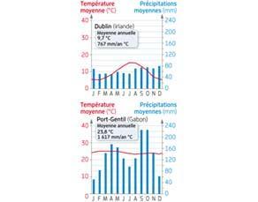 Climat de deux villes : Dublin (Irlande) et Port-Gentil (Gabon)