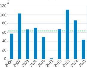 Les précipitations du mois de mai, à Paris, entre 2006 et 2015