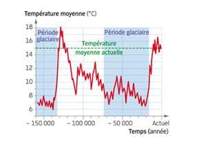 Évolution de la température moyenne à la surface de la Terre depuis 150 000 ans