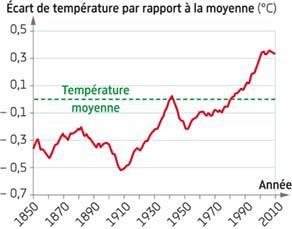Modification de la température des océans