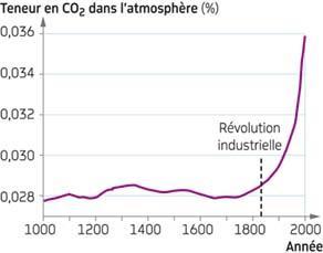 Évolution de la teneur atmosphérique en dioxyde de carbone (CO2) au cours du dernier millénaire