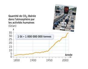 Quantité annuelle de dioxyde de carbone libérée dans l'atmosphère par les activités humaines