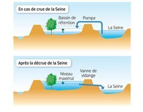 Aménagement anti-crue de la Seine