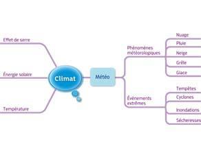 Climat : acquis du cycle 3