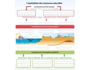L'exploitation des ressources naturelles - à compléter