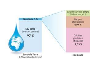 L'eau disponible sur Terre pour les besoins des humains