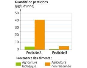 Traces de pesticides dans l'urine d'enfants de moins de 6 ans