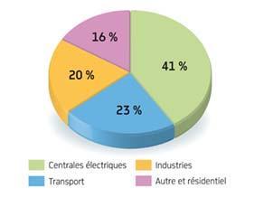Émissions de CO2 dans l'atmosphère par les différents secteurs utilisant du pétrole