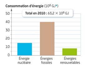 Consommation énergétique en France en 2010