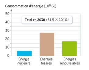 Prévision de la consommation énergétique en France en 2030