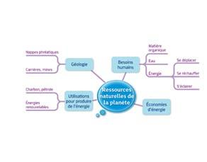 Ressources naturelles de la planète : acquis du cycle 3