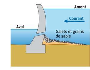 Des observations faites sur des barrages existants