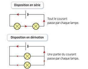 deux types de circuit lectrique analogie pour
