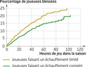Pourcentage de joueuses blessées en fonction de l'échauffement