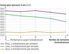 Performance en fonction de la durée d'entraînement pour une course hebdomadaire