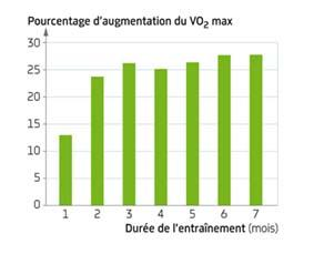 Évolution du VO2 max en fonction de la durée de l'entraînement