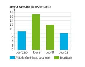 Altitude et teneur sanguine en EPO