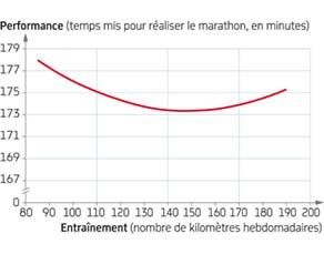 Performance en fonction de l'entraînement chez une marathonienne