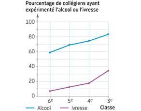 Consommation d'alcool chez des collégiens