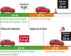 Distance d'arrêt d'un véhicule roulant à 50 km/h selon l'alcoolémie du conducteur