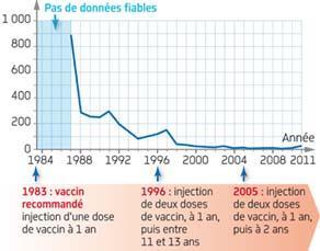 Nombre de cas de rougeole entre 1984 et 2011 en France métropolitaine