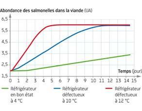 Vitesse de multiplication des salmonelles en fonction de la température de différents réfrigérateurs