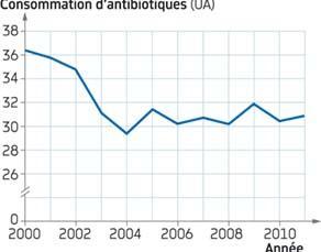 La consommation d'antibiotiques en France