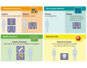 Quelques infections sexuellement transmissibles (IST) et leurs symptômes