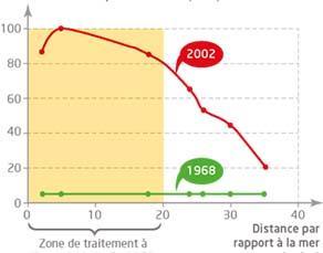 Évolution du pourcentage de moustiques résistants aux insecticides dans la région de Montpellier