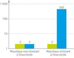 Nombre de copies du gène des estérases A et B4 chez différents moustiques