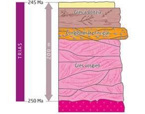 Strates sédimentaires