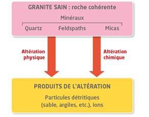 L'altération du granite