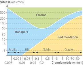 Comportement d'une particule détritique selon sa taille et la vitesse du courant