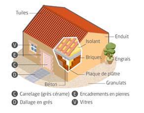Des matériaux de construction
