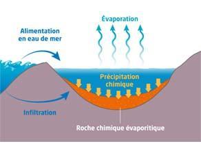 La formation des roches chimiques évaporitiques