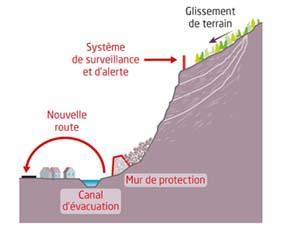 Des aménagements pour limiter le risque lié au glissement de terrain