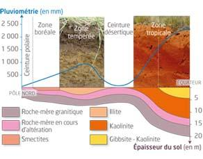 Structure du sol en fonction de la latitude