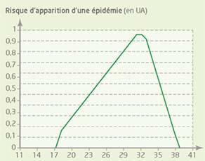 Paludisme et risque épidémique