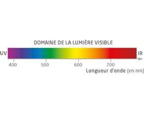 Le domaine de la lumière visible