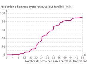 Évolution du pourcentage d'hommes ayant retrouvé leur fertilité après l'arrêt d'un traitement contraceptif