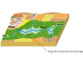 Projet de construction d'un barrage